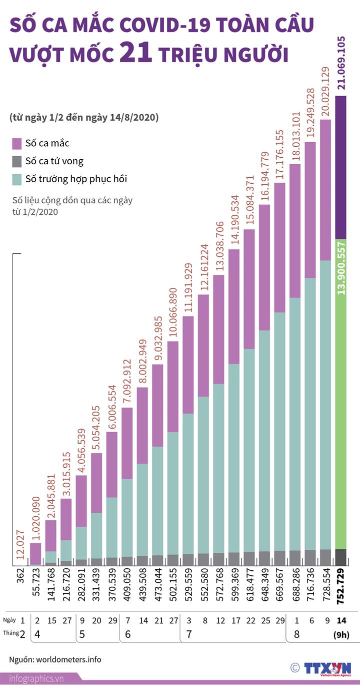 Dịch COVID-19: Số ca mắc toàn cầu vượt mốc 21 triệu người (từ ngày 1/2 đến ngày 14/8/2020)