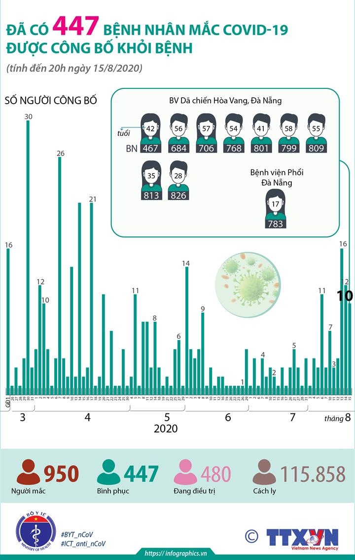 Đã có 447 bệnh nhân mắc COVID-19 được công bố khỏi bệnh (tính đến 20h ngày 15/8/2020)