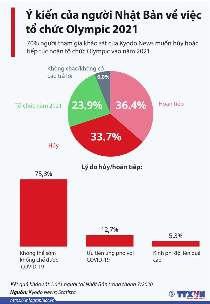 Ý kiến của người Nhật Bản về việc tổ chức Olympic 2021