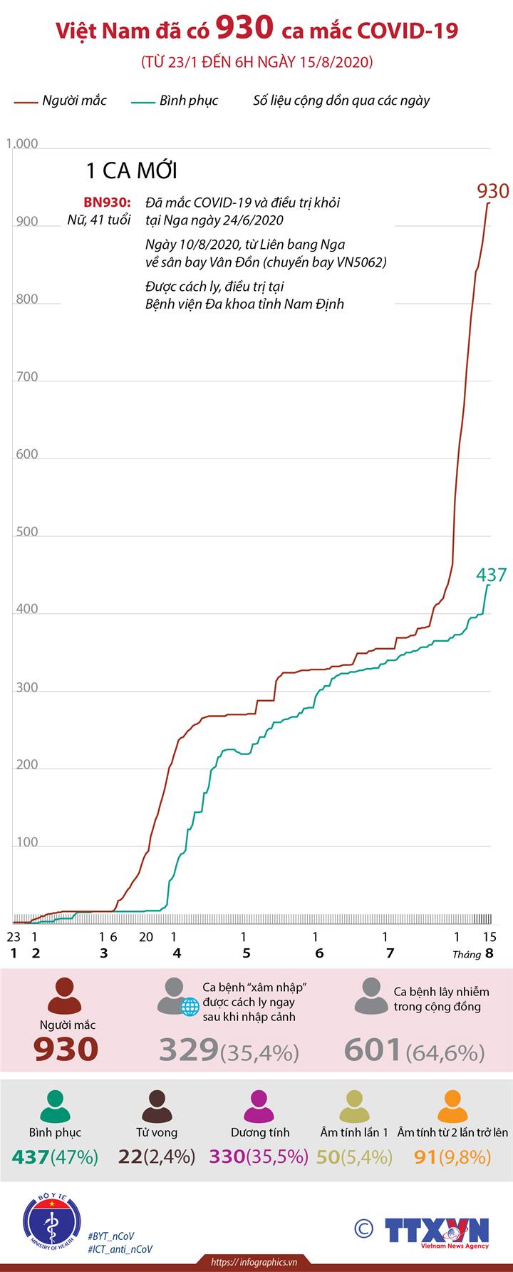 Việt Nam đã có 930 ca mắc COVID-19 (từ 23/1 đến 6h ngày 15/8/2020)