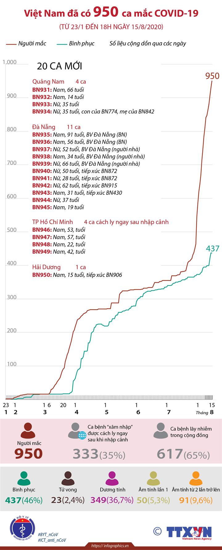 Việt Nam đã có 950 ca mắc COVID-19 (từ 23/1 đến 18h ngày 15/8/2020)