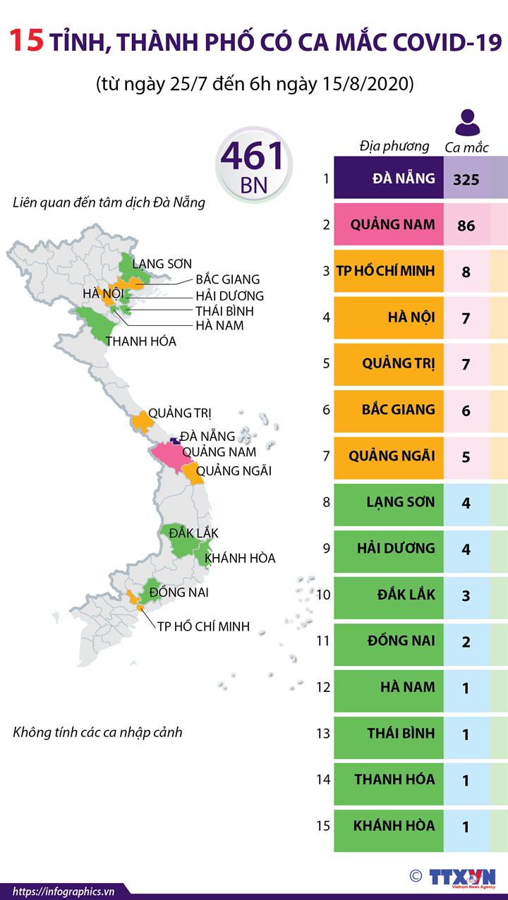 15 tỉnh, thành phố có ca mắc COVID-19  (từ ngày 25/7 đến 6h ngày 15/8/2020)