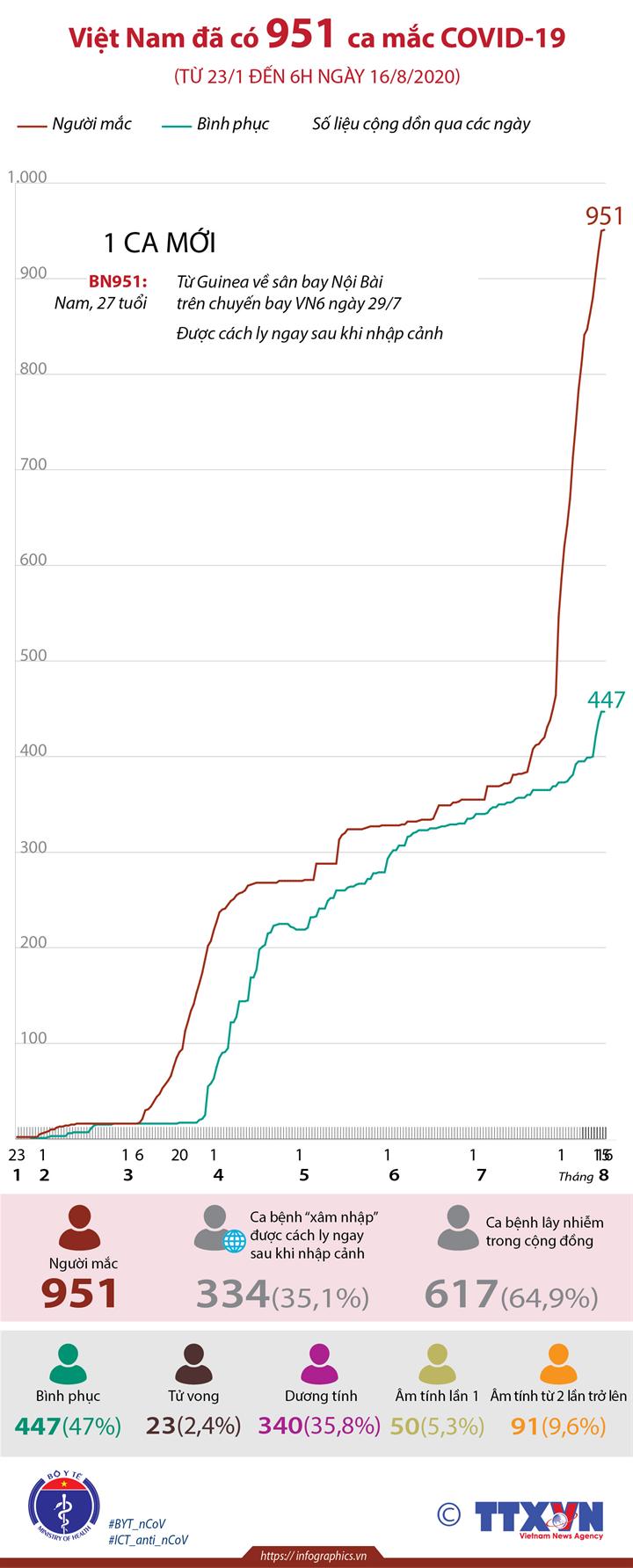 Việt Nam đã có 951 ca mắc COVID-19 (từ 23/1 đến 6h ngày 16/8/2020)