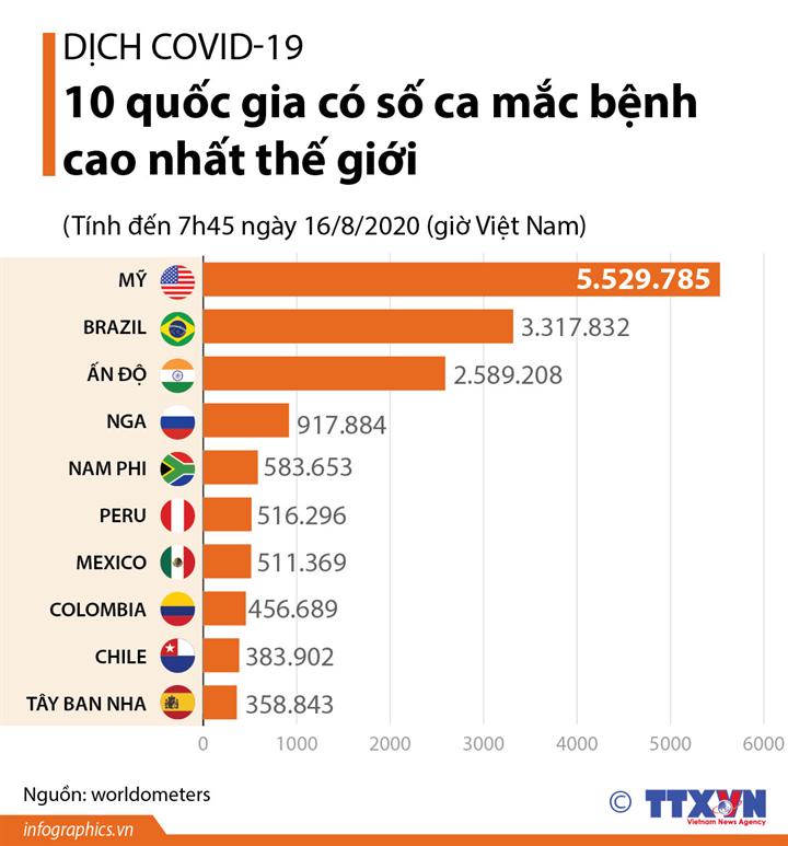Dịch COVID-19: 10 quốc gia có số ca mắc bệnh cao nhất thế giới (Tính đến 7h45 ngày 16/8/2020 (giờ Việt Nam)