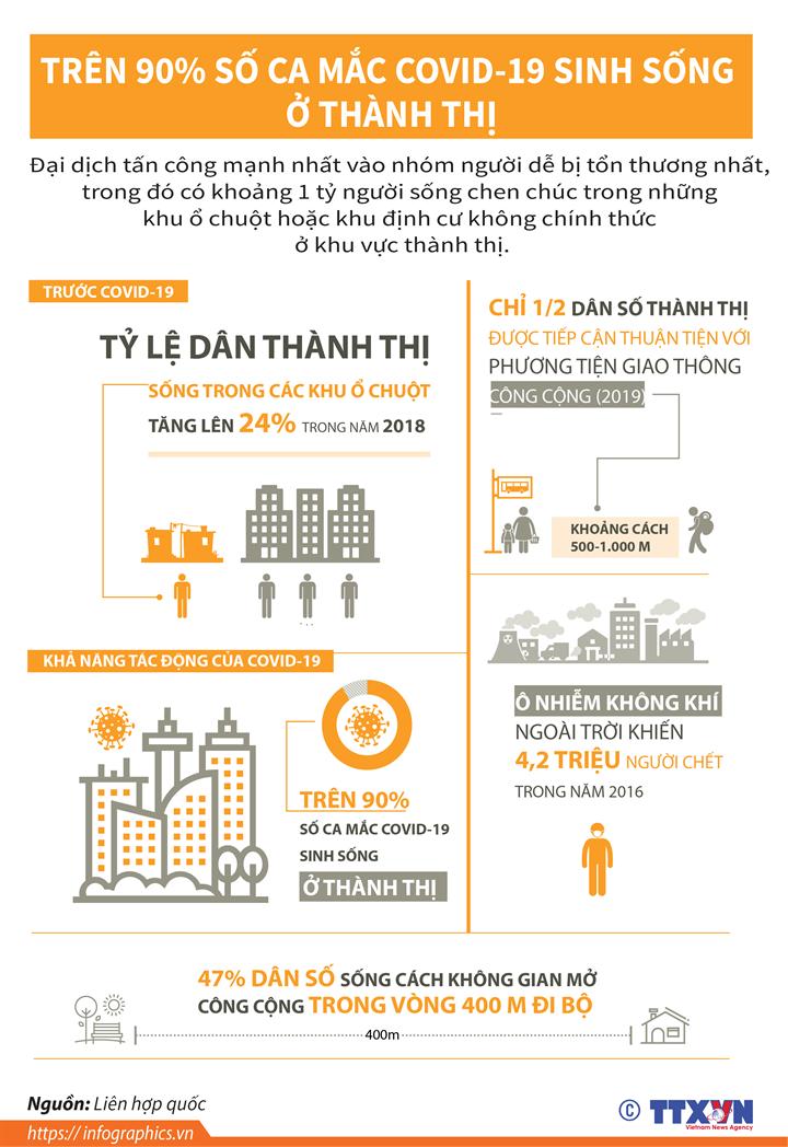 Trên 90% số ca mắc COVID-19 sinh sống ở thành thị