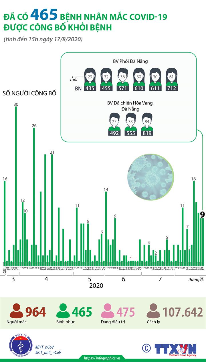 Đã có 465 bệnh nhân mắc COVID-19 được công bố khỏi bệnh (đến 15h ngày 17/8/2020)