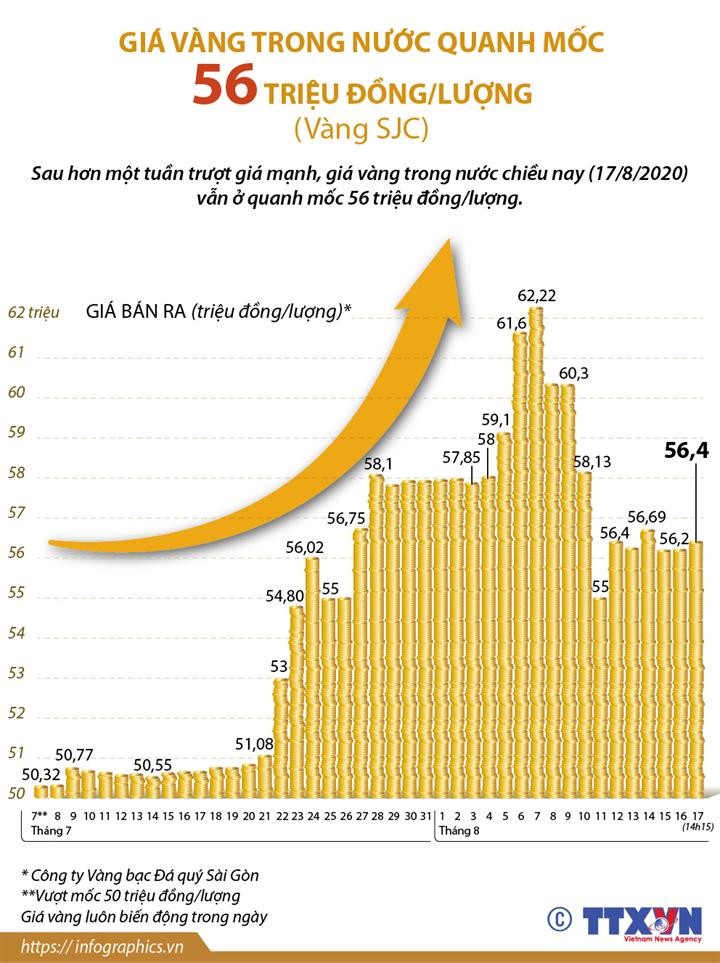 Giá vàng trong nước quanh mốc 56 triệu đồng/lượng