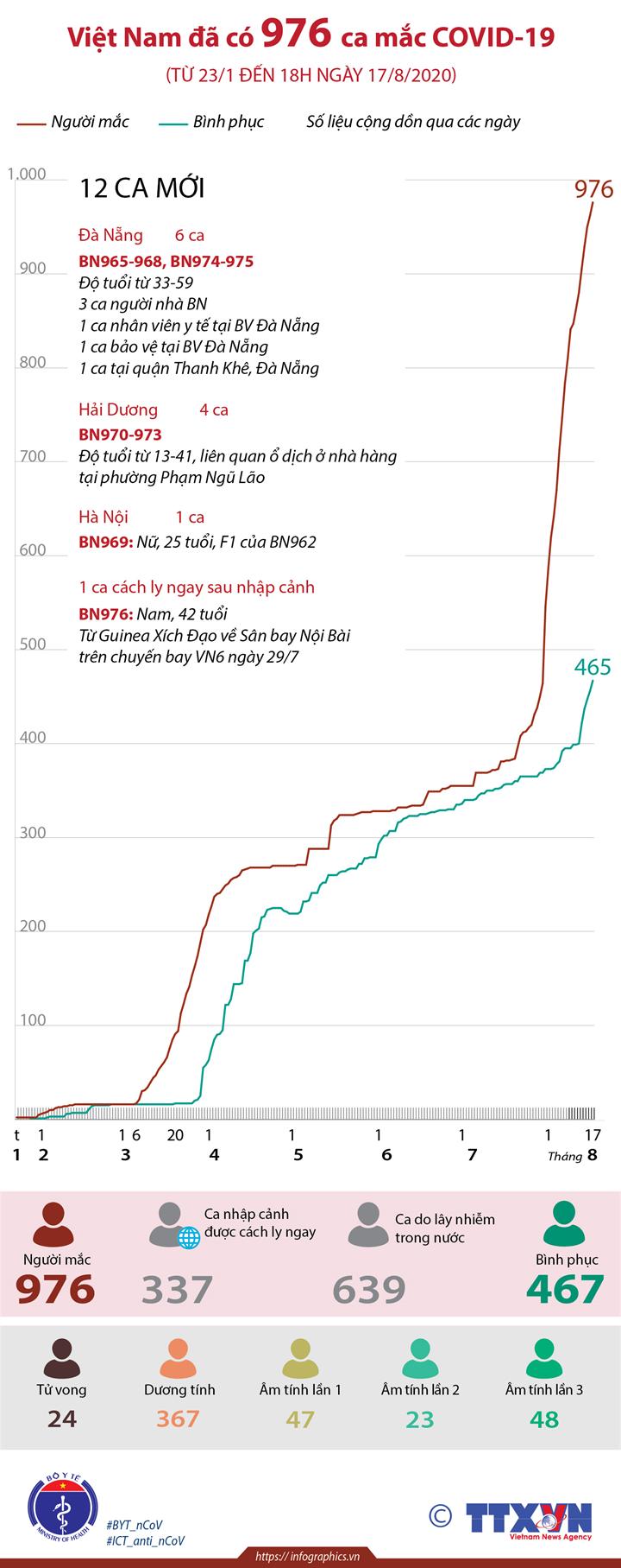 Việt Nam đã có 976 ca mắc COVID-19 (từ 23/1 đến 18h ngày 17/8/2020)