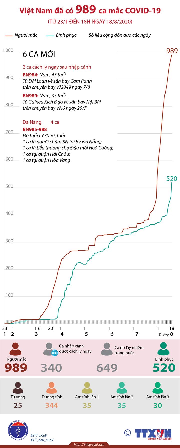 Việt Nam đã có 989 ca mắc COVID-19 (từ 23/1 đến 18h ngày 18/8/2020)