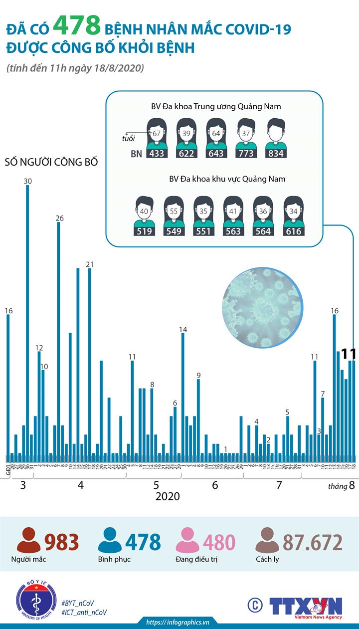 Đã có 478 bệnh nhân mắc COVID-19 được công bố khỏi bệnh (tính đến 11h ngày 18/8/2020)