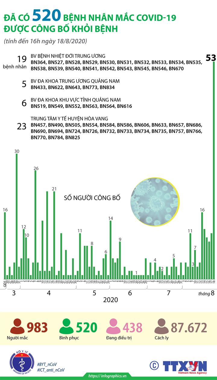Đã có 520 bệnh nhân mắc COVID-19 được công bố khỏi bệnh (tính đến 16h ngày 18/8/2020)