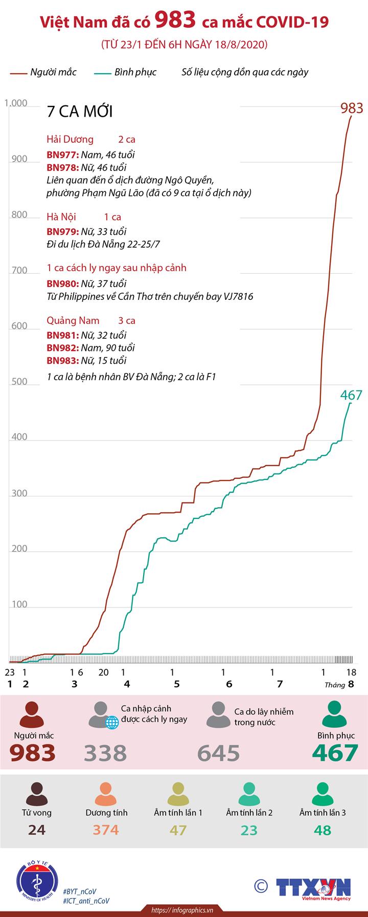 Việt Nam đã có 983 ca mắc COVID-19 (từ 23/1 đến 6h ngày 18/8/2020)