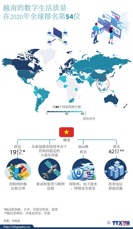 Surfshark : Le Vietnam se classe au 54e rang mondial en matière de qualité de vie numérique en 2020