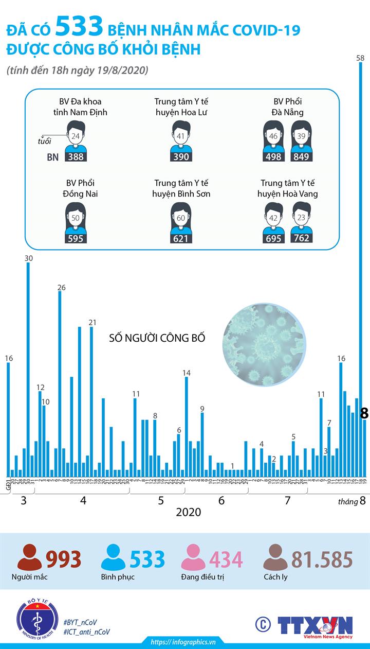 Đã có 533 bệnh nhân mắc COVID-19 được công bố khỏi bệnh (tính đến 18h ngày 19/8/2020)