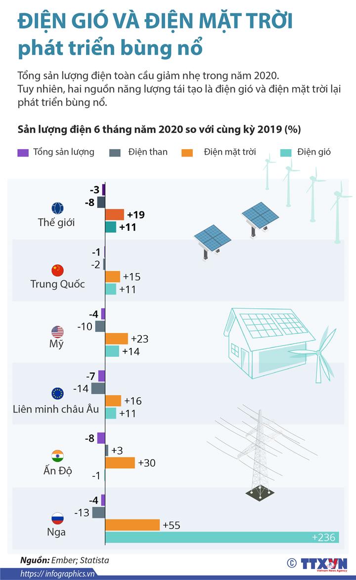 Điện gió và điện mặt trời phát triển bùng nổ