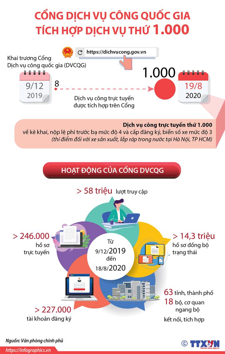 Cổng Dịch vụ công quốc gia tích hợp dịch vụ thứ 1.000