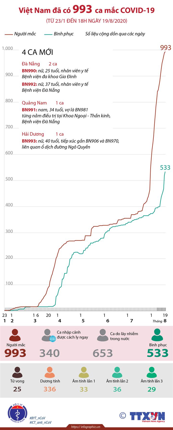 Việt Nam đã có 993 ca mắc COVID-19 (từ 23/1 đến 18h ngày 19/8/2020)