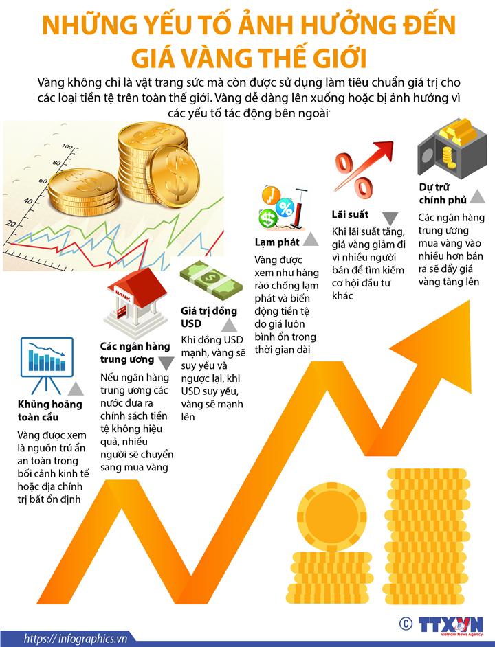 Những yếu tố ảnh hưởng đến giá vàng thế giới