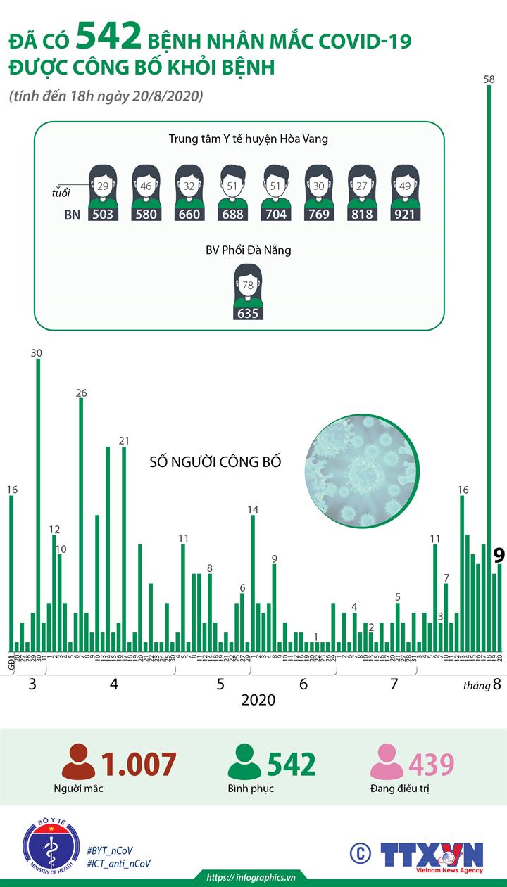 Đã có 542 bệnh nhân mắc COVID-19 được công bố khỏi bệnh (tính đến 18h ngày 20/8/2020)