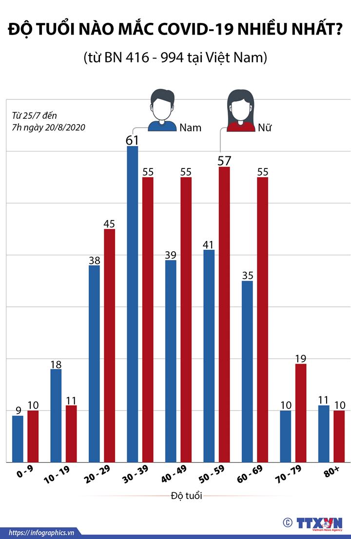 Độ tuổi các ca mắc COVID-19 (từ BN416 đến BN994)