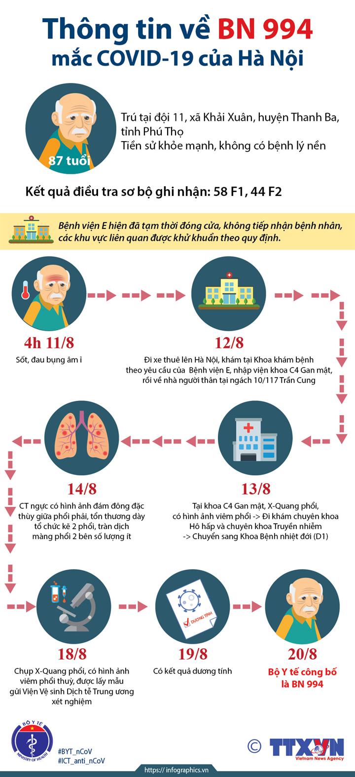 Thông tin về BN994 mắc COVID-19 của Hà Nội