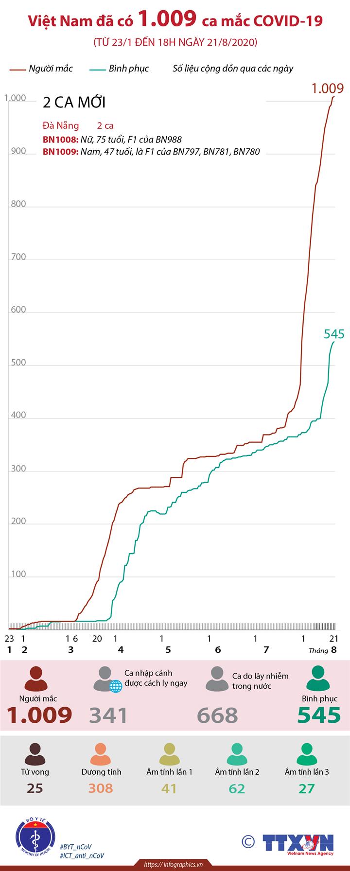Việt Nam đã có 1.009 ca mắc COVID-19 (từ 23/1 đến 18h ngày 21/8/2020)