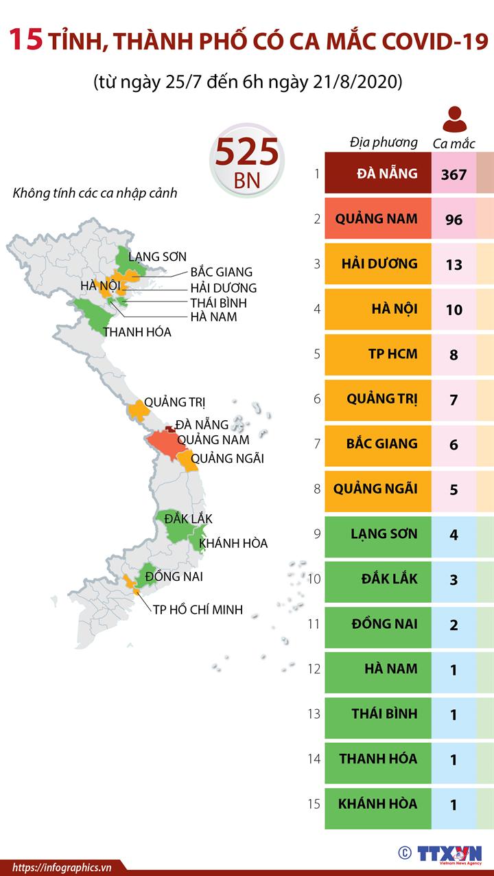 15 tỉnh, thành phố có ca mắc COVID-19 (từ ngày 25/7 đến 6h ngày 21/8/2020)