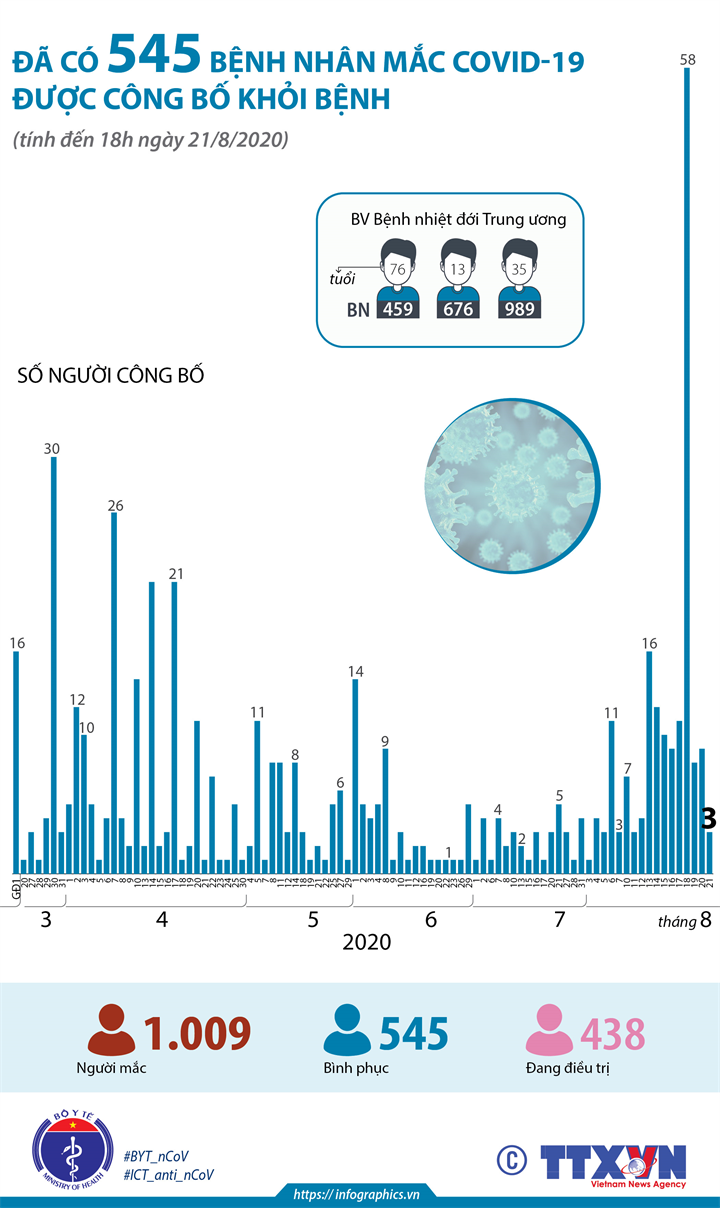 Đã có 545 bệnh nhân mắc COVID-19 được công bố khỏi bệnh (tính đến 18h ngày 21/8/2020)