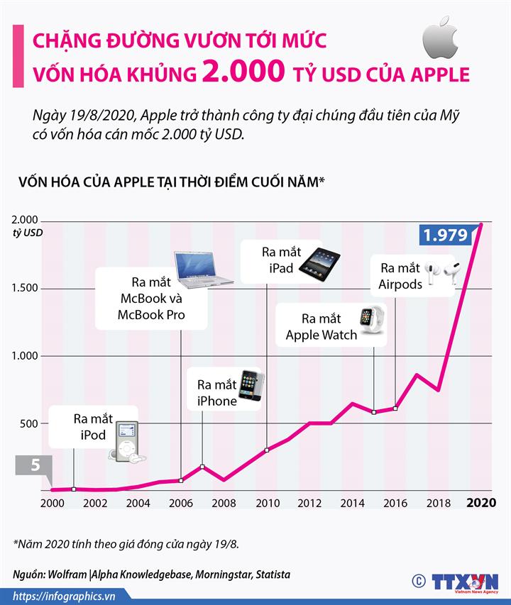 Chặng đường vươn tới mức vốn hóa khủng 2.000 tỷ USD của Apple
