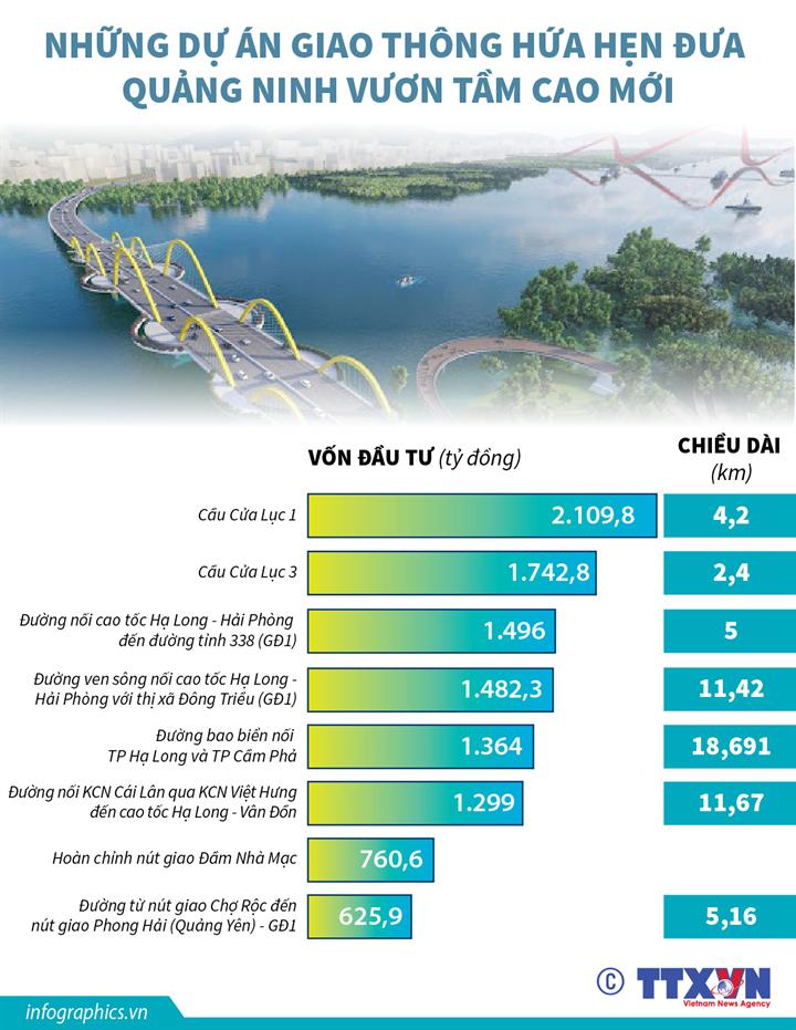 Những dự án giao thông hứa hẹn đưa Quảng Ninh vươn tầm cao mới