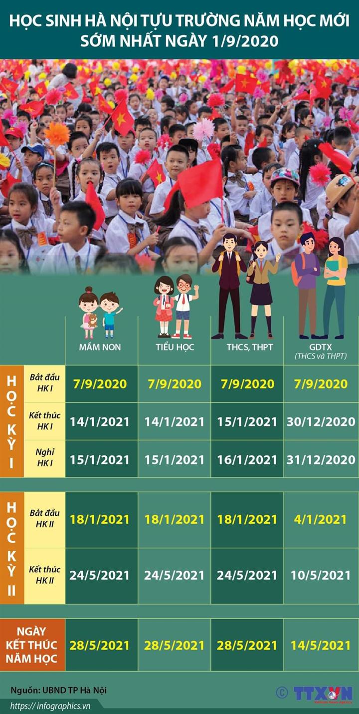 Học sinh Hà Nội tựu trường năm học mới sớm nhất ngày 1/9/2020