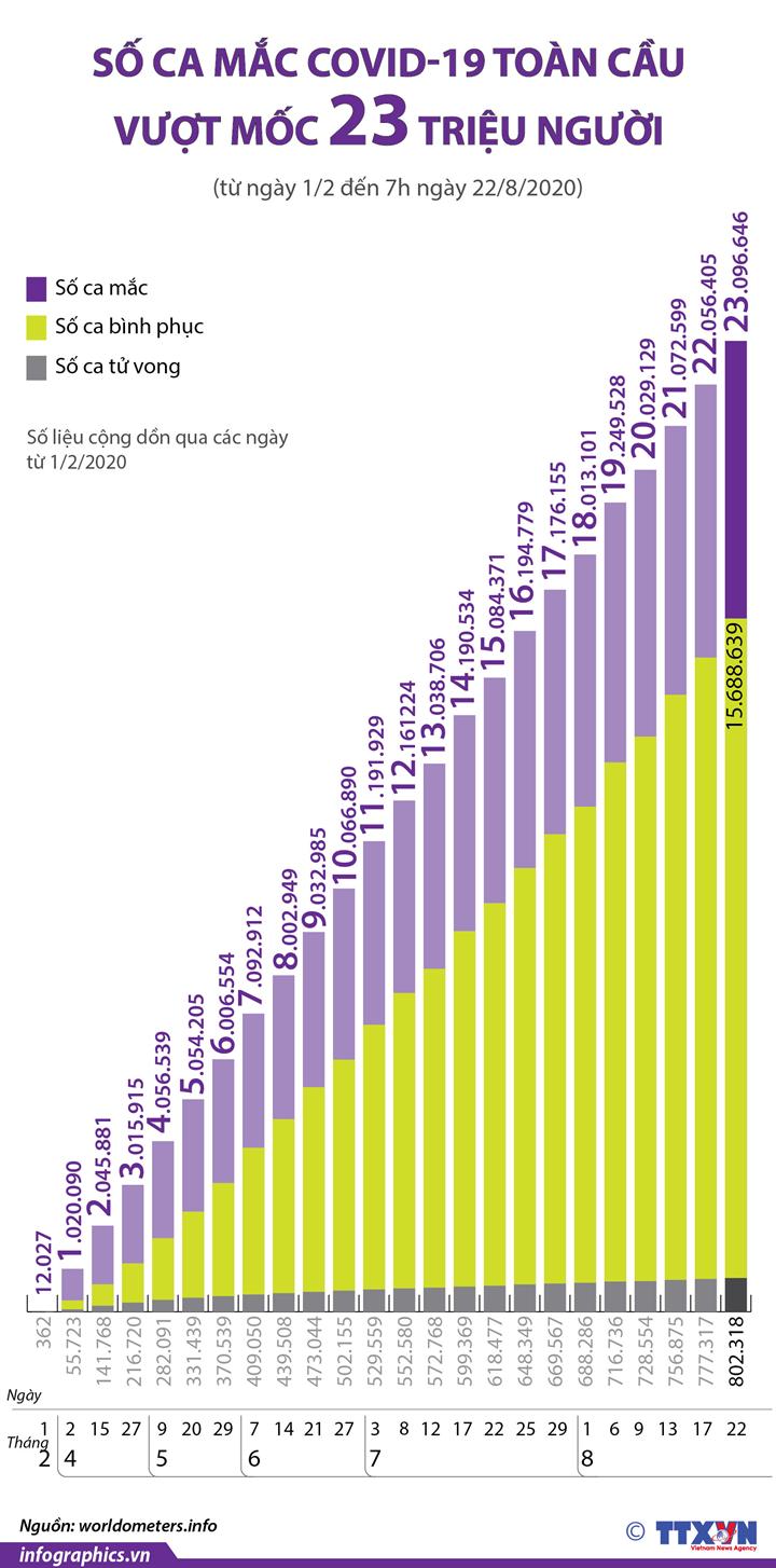 Dịch COVID-19: Số ca mắc toàn cầu vượt mốc 23 triệu người (từ ngày 1/2 đến ngày 22/8/2020)