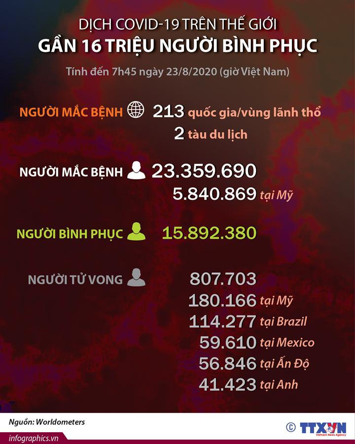 Dịch COVID-19: Gần 16 triệu người bình phục trên thế giới (đến 7h45 ngày 23/8/2020)