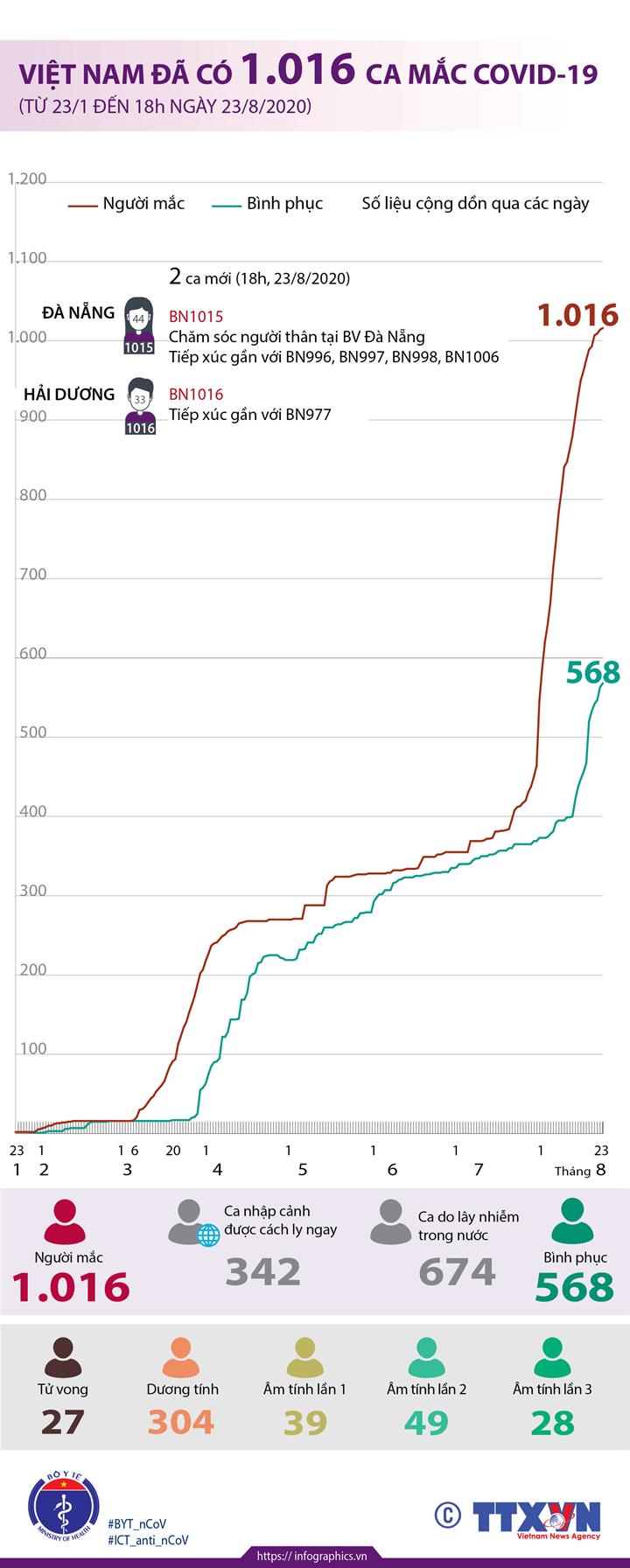 Việt Nam đã có 1.016 ca mắc COVID-19 (từ 23/1 đến 18h ngày 23/8/2020)