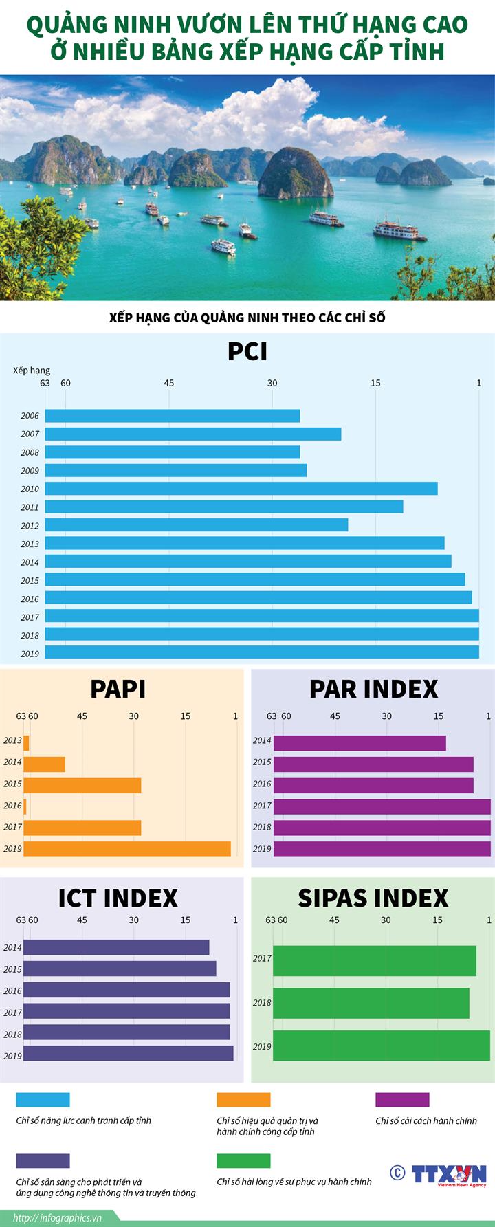 Quảng Ninh vươn lên thứ hạng cao ở nhiều bảng xếp hạng cấp tỉnh