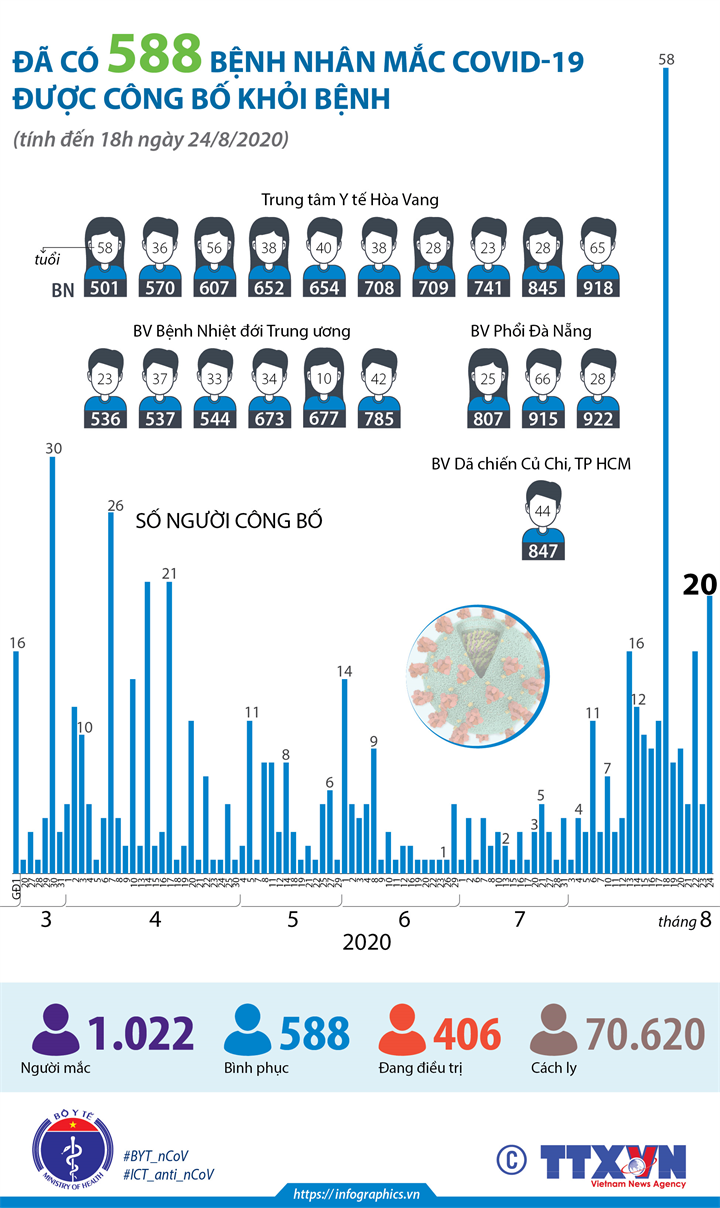 Đã có 588 bệnh nhân mắc COVID-19 được công bố khỏi bệnh (tính đến 18h ngày 24/8/2020)
