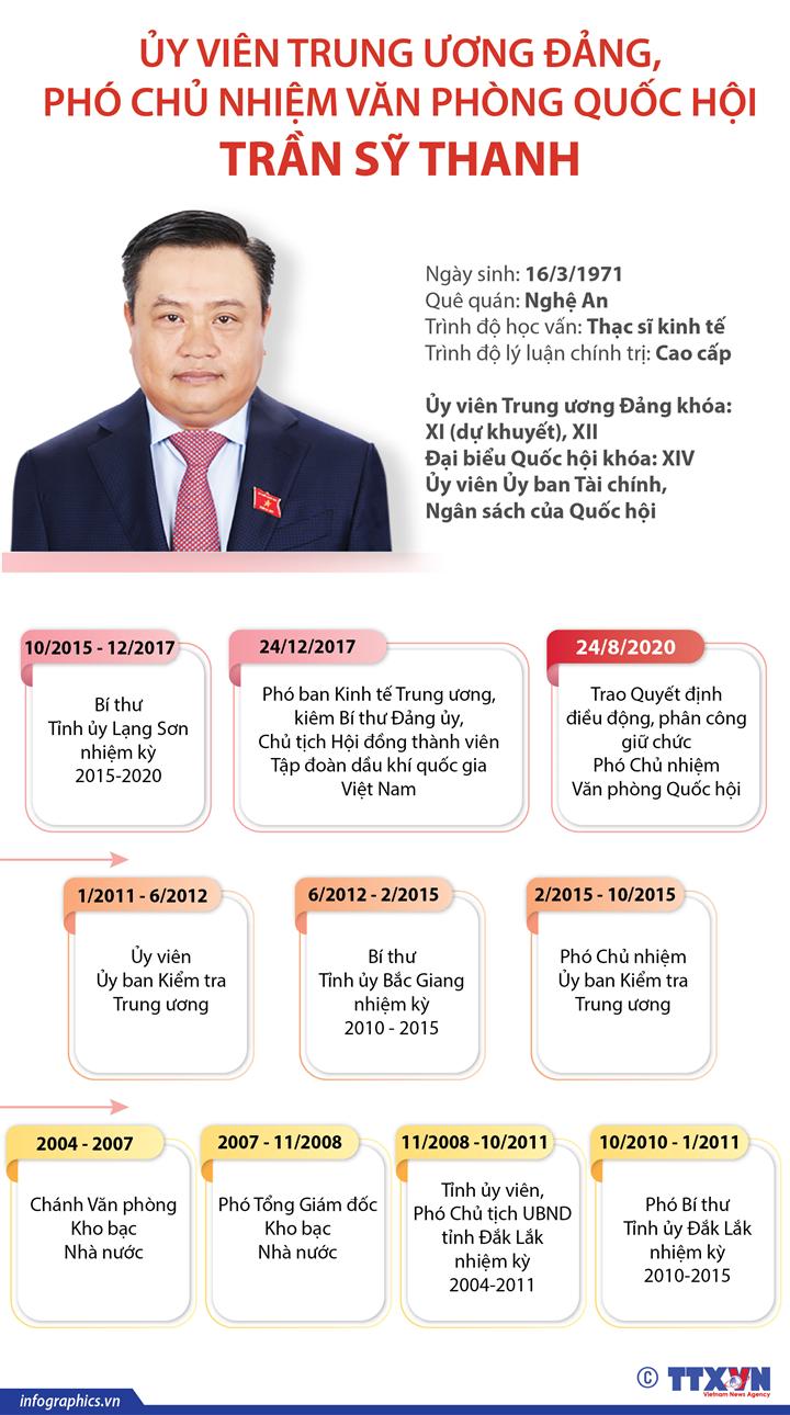 Ủy viên Trung ương Đảng, Phó Chủ nhiệm Văn phòng Quốc hội  Trần Sỹ Thanh