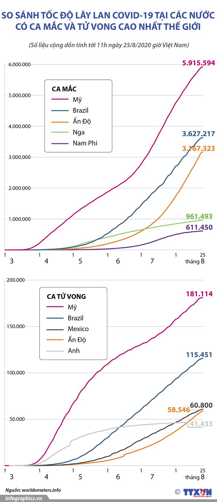 So sánh tốc độ lây lan COVID-19 tại các nước có ca mắc và tử vong cao nhất thế giới