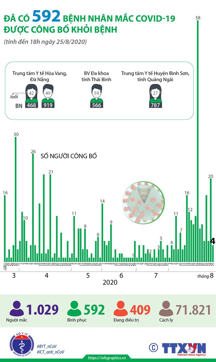Đã có 592 bệnh nhân mắc COVID-19 được công bố khỏi bệnh (tính đến 18h ngày 25/8/2020)