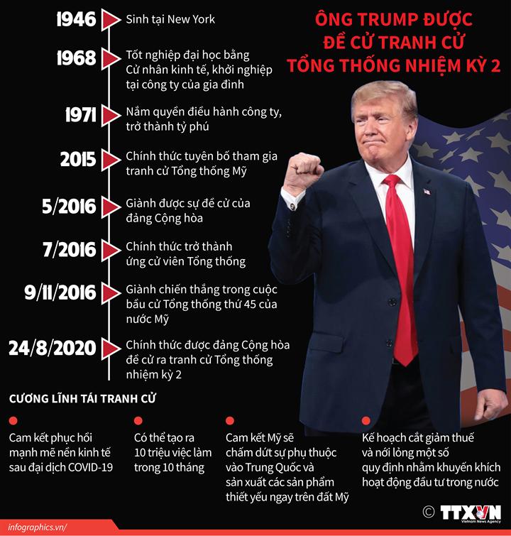 Ông Trump được đề cử tranh cử Tổng thống nhiệm kỳ 2
