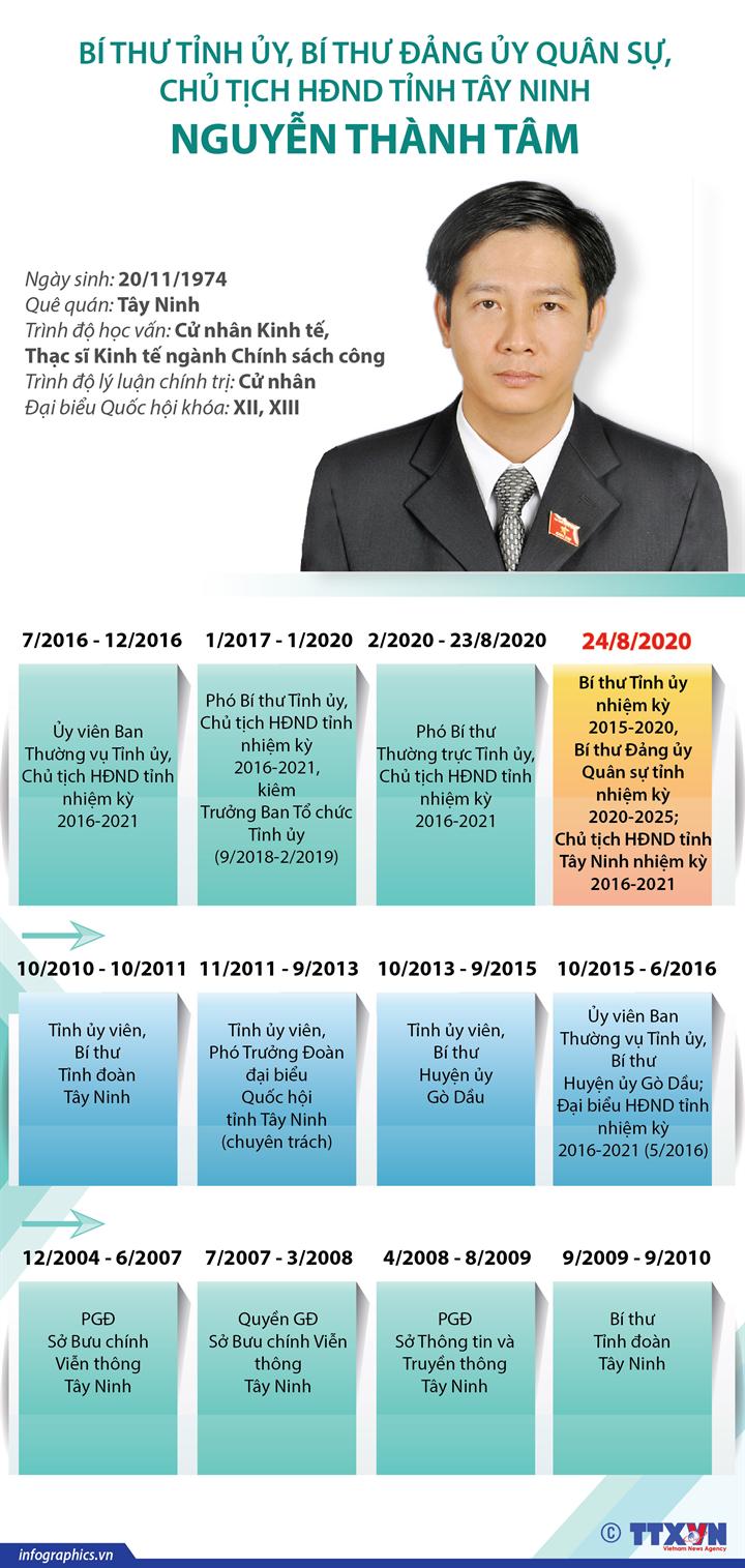 Bí thư Tỉnh ủy, Bí thư Đảng ủy Quân sự, Chủ tịch HĐND tỉnh Tây Ninh Nguyễn Thành Tâm
