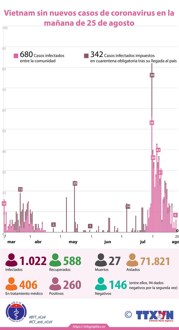 Vietnam sin nuevos casos de coronavirus en la mañana de 25 de agosto