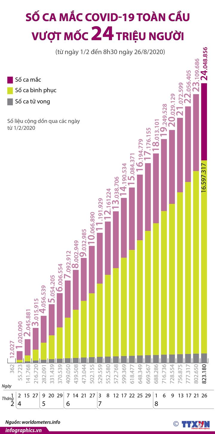 Số ca mắc COVID-19 toàn cầu vượt mốc 24 triệu người (từ ngày 1/2 đến ngày 26/8/2020)