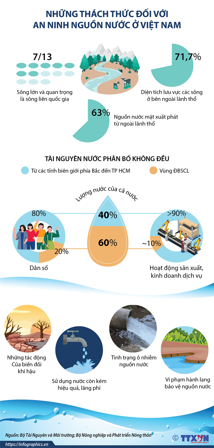 Những thách thức đối với an ninh nguồn nước ở Việt Nam