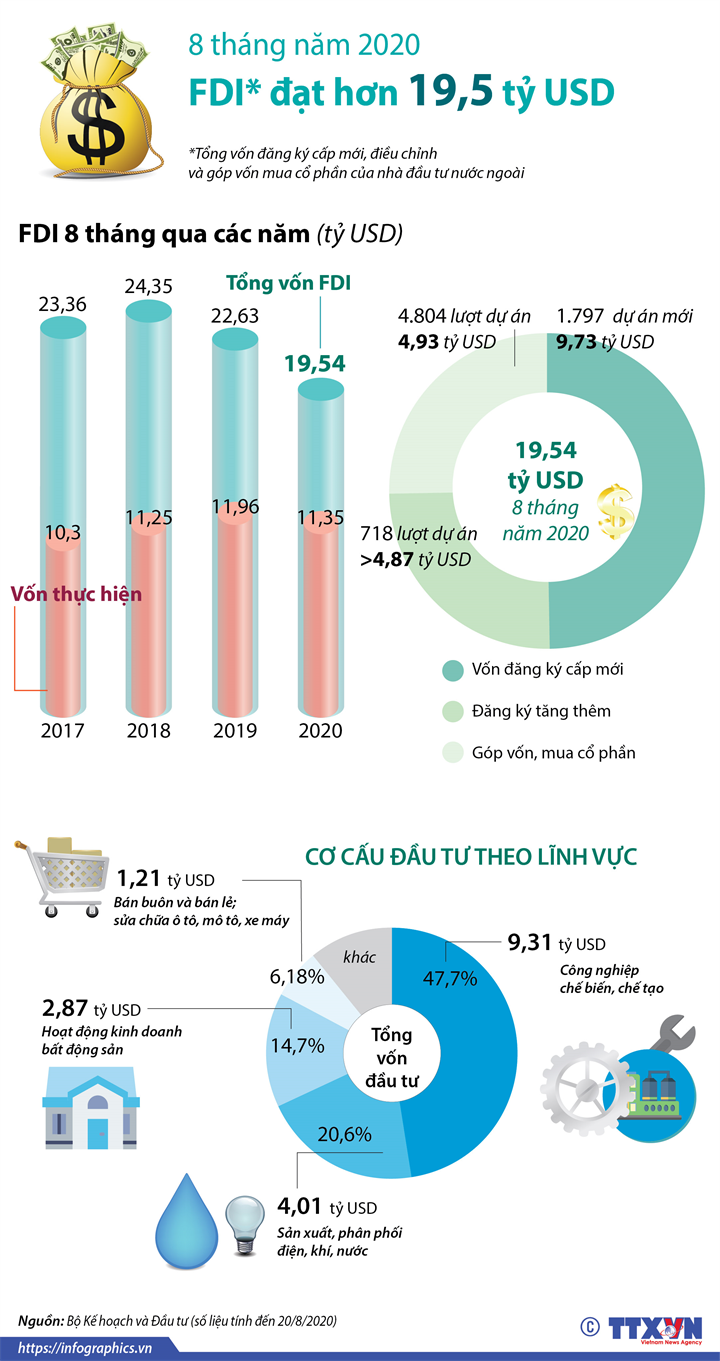 8 tháng năm 2020: Việt Nam thu hút hơn 19,5 tỷ USD vốn FDI