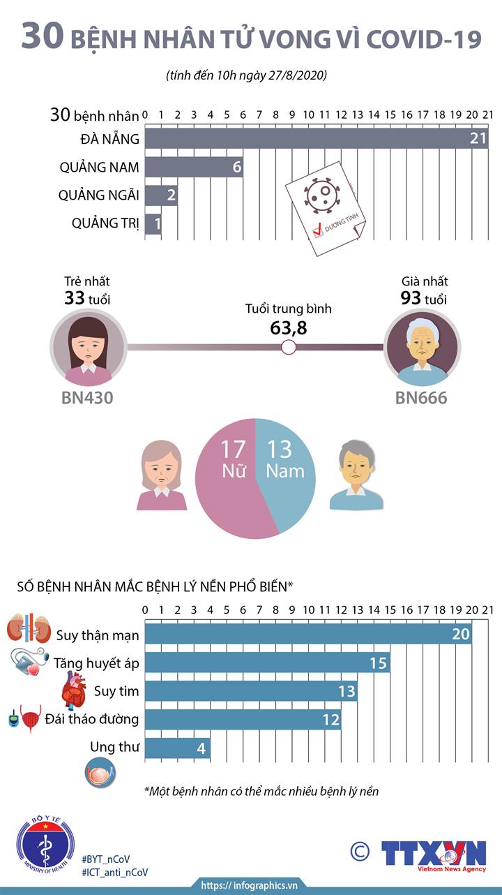 30 bệnh nhân tử vong vì COVID-19