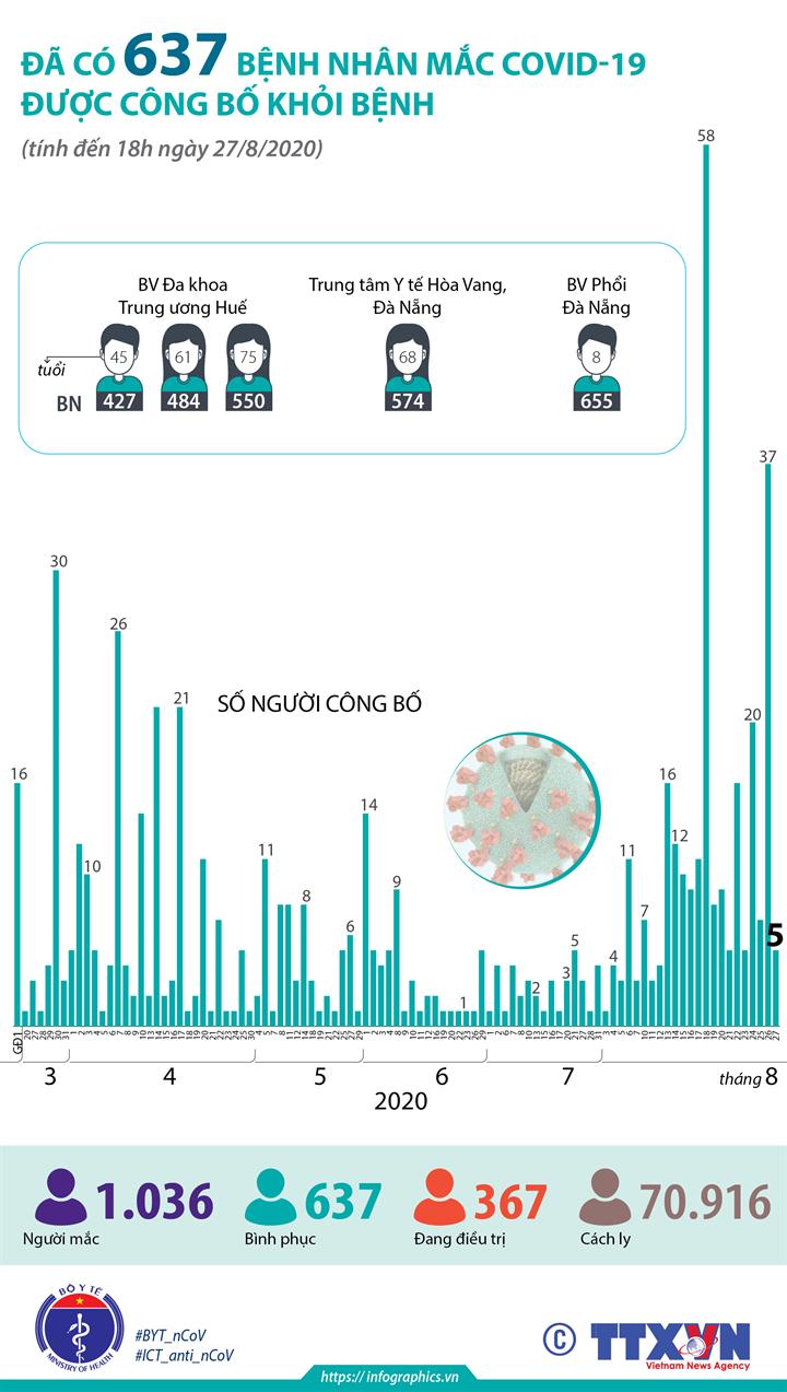Đã có 637 bệnh nhân mắc COVID-19 được công bố khỏi bệnh (tính đến 18h ngày 27/8/2020)