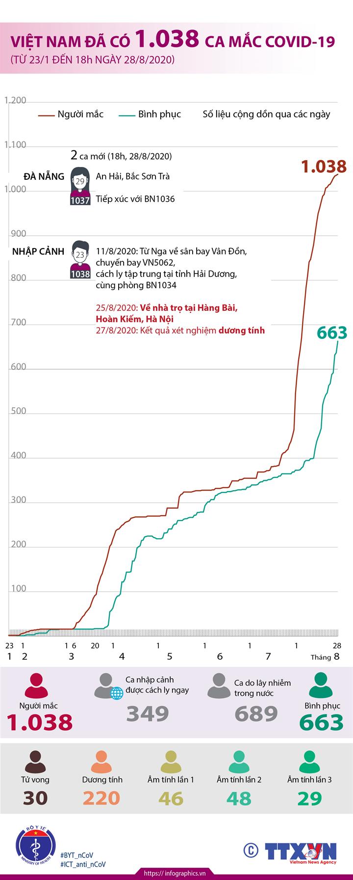 Việt Nam đã có 1.038 ca mắc COVID-19 (từ 23/1 đến 18h ngày 28/8/2020)