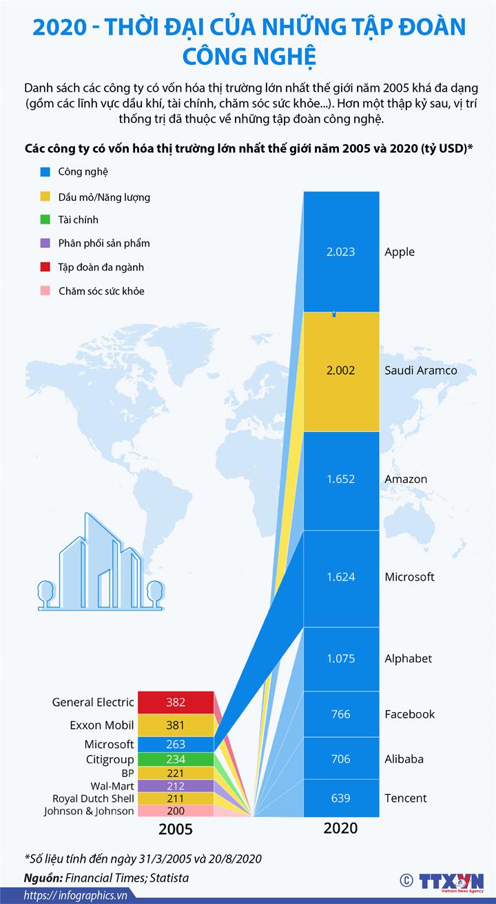 2020 - Thời đại của những tập đoàn công nghệ