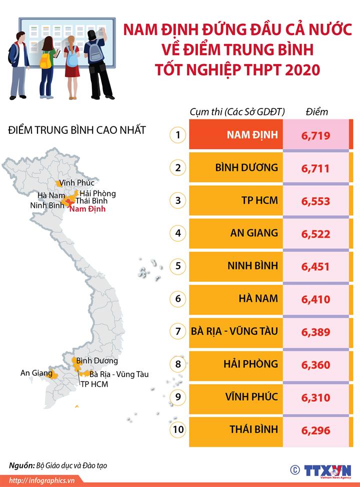 Nam Định đứng đầu cả nước về điểm trung bình tốt nghiệp THPT 2020